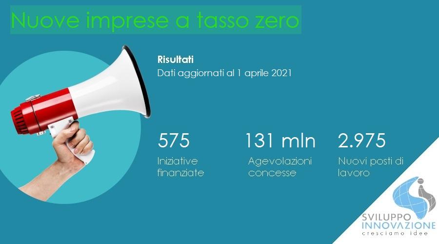 Nuove imprese tasso zero - UPDATE aprile 2021